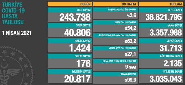 Son Dakika: Türkiye'de 1 Nisan günü koronavirüs nedeniyle 176 kişi vefat etti, 40 bin 806 yeni vaka tespit edildi