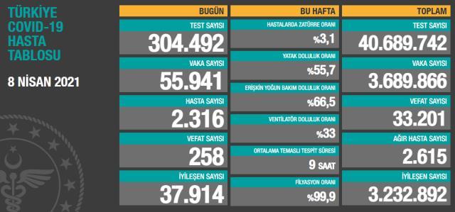 Son Dakika: Türkiye'de 8 Nisan günü koronavirüs nedeniyle 258 kişi vefat etti, 55 bin 941 yeni vaka tespit edildi